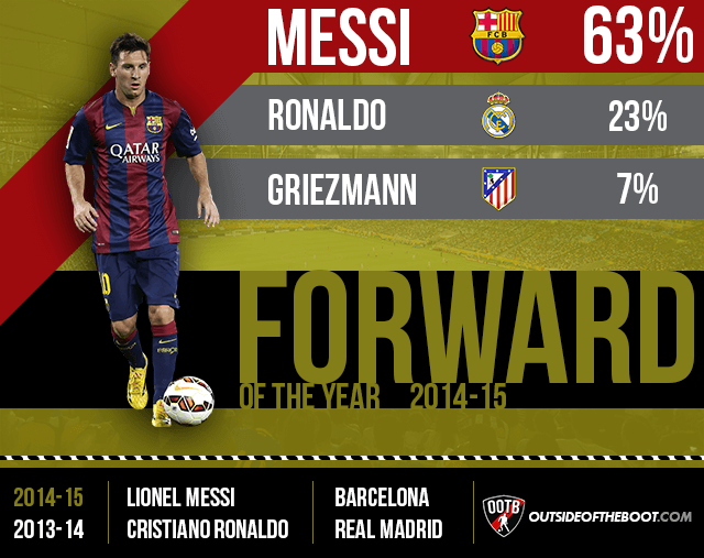 La Liga Forward of the Year 2014-15