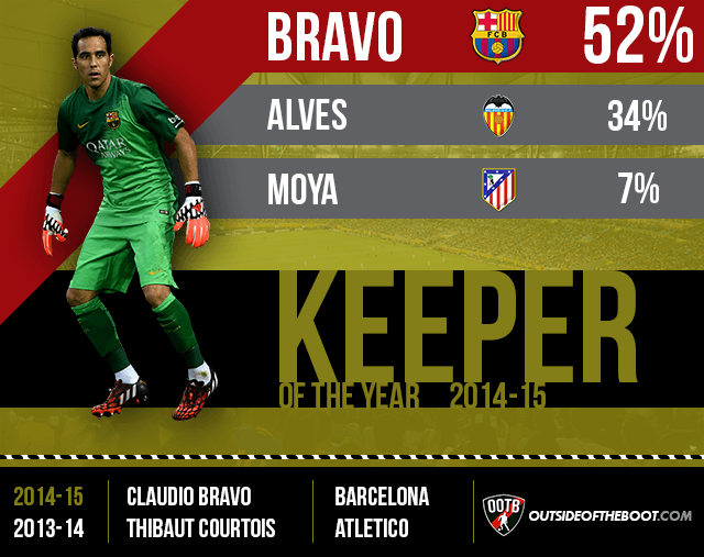 La Liga Goalkeeper of the Year 2014-15