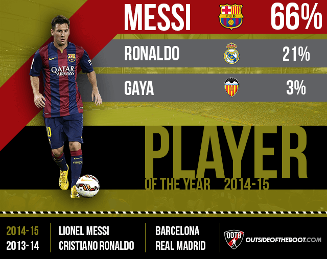 La Liga Player of the Year 2014-15