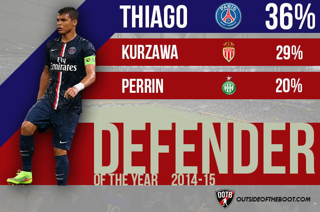 Ligue 1 Defender of the Year 2014-15