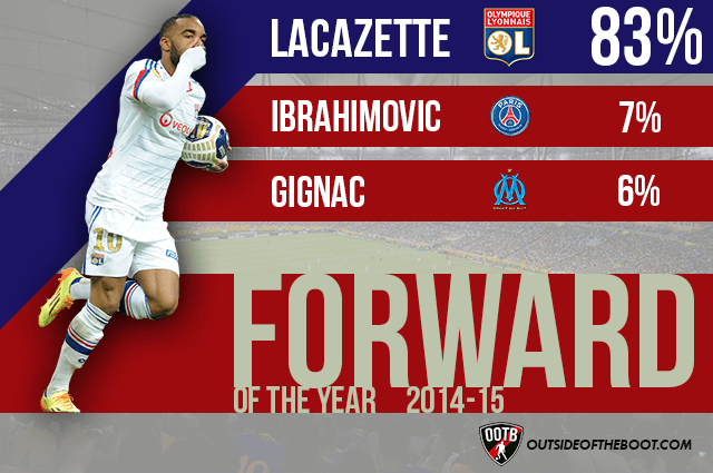 Ligue 1 Forward of the Year 2014-15