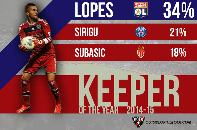 Ligue 1 Goalkeeper of the Year 2014-15