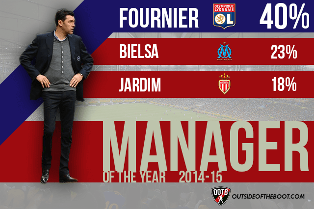 Ligue 1 Manager of the Year 2014-15