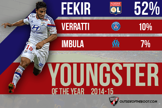 Ligue 1 Young Player of the Year 2014-15