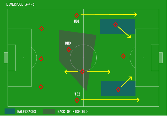 Liverpool's system which depends on width; halfspaces are strategically stronger areas to attack with its 360-degree reach.