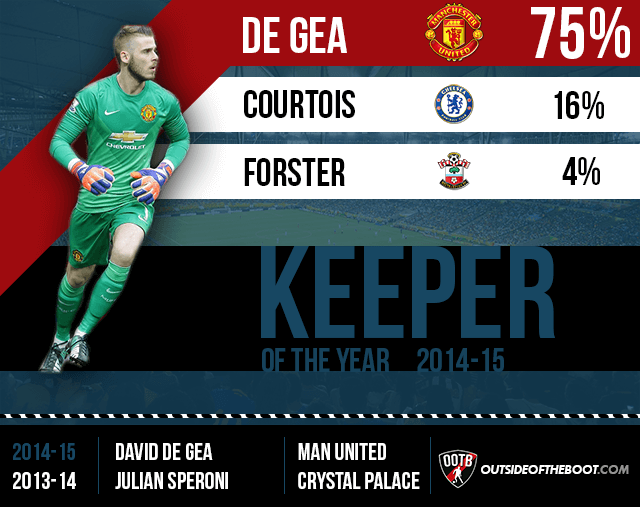 Premier League Goalkeeper of the Year 2014-15