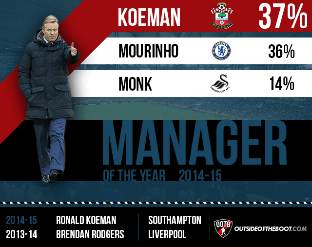 Premier League Manager of the Year 2014-15 (1)