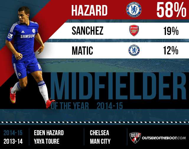 Premier League Midfielder of the Year 2014-15