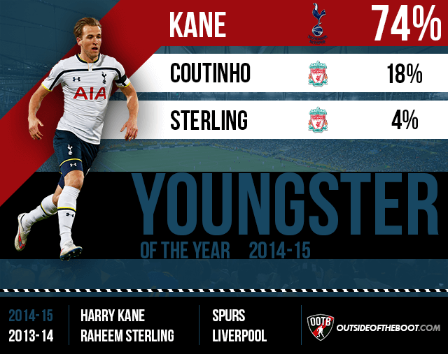 Premier League Youngster of the Year 2014-15