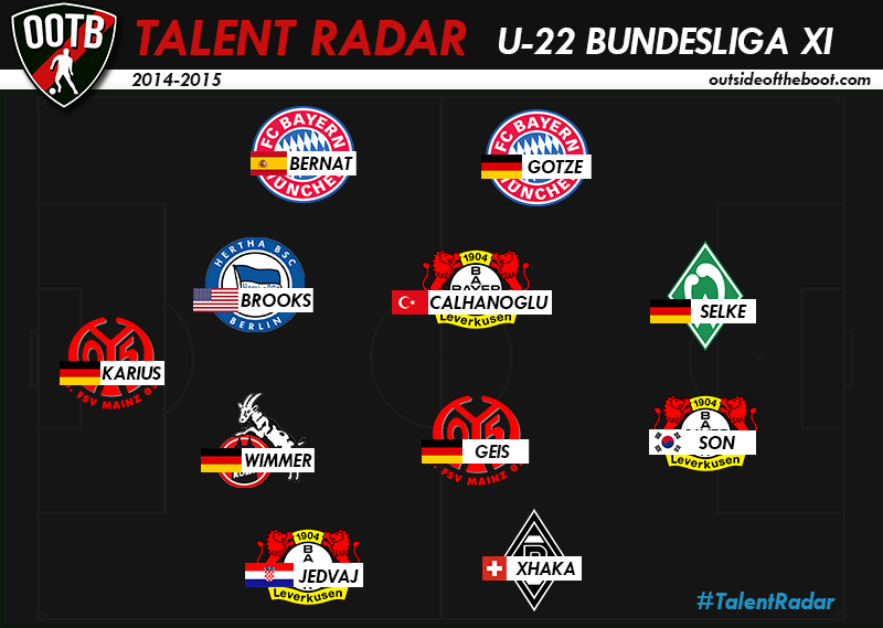 Talent-Radar-Bundesliga-XI-2015
