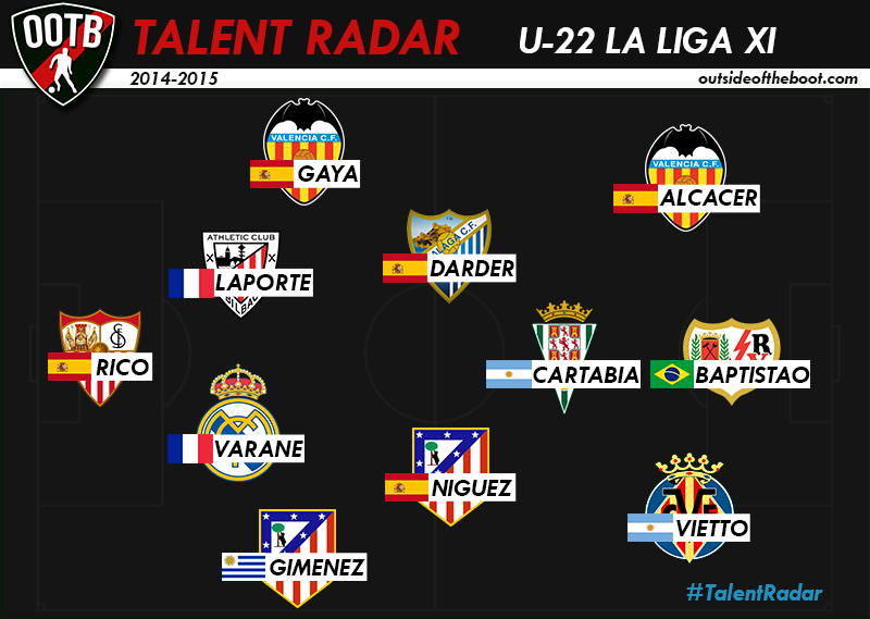 Talent Radar La Liga XI 3