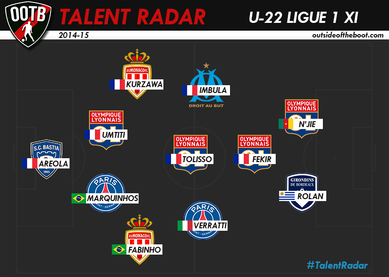 Talent Radar U-22 Ligue 1