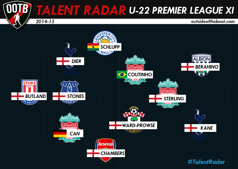 Talent Radar U-22 Premier League
