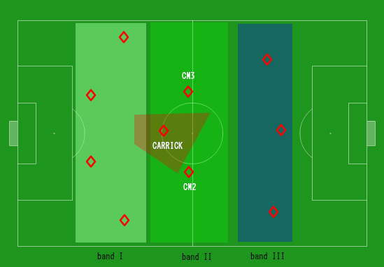 The 3 band, narrow 4-3-3 setup that England generally employ.