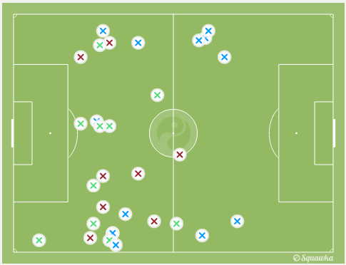 A lot of the duels were in the wide areas. via squawka.com