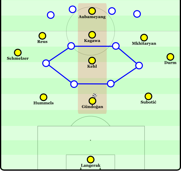 Dortmund's central players create a vertical line which limits Gündoğan's options.