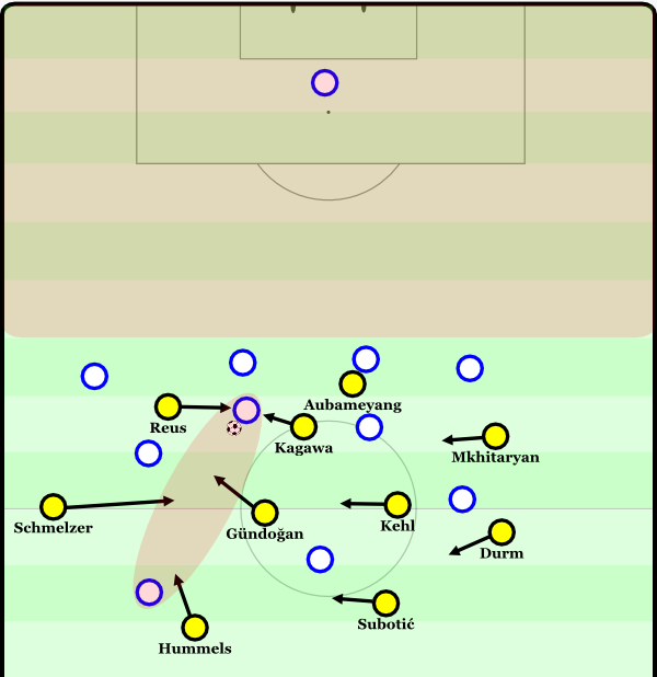Dortmund can win the ball back via Gegenpressing, but the opposing team has enough players behind the ball
