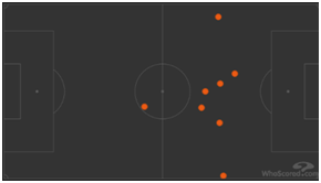 Messi fouls won during game, 5 of them coming in 10 space (CDM area).