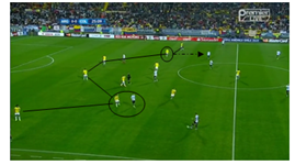 Colombia's back 6 when defending, players circled being man marked when roaming.