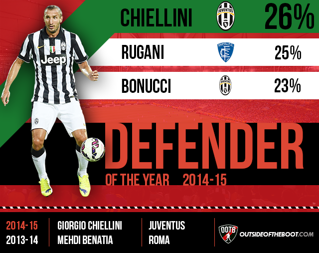 Serie A Defender of the Year 2014-15