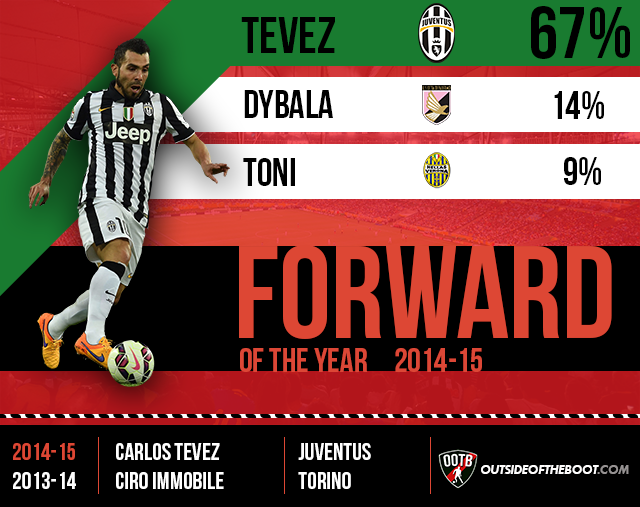 Serie A Forward of the Year 2014-15