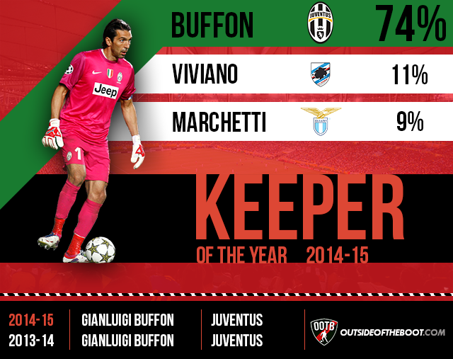 Serie A Keeper of the Year 2014-15