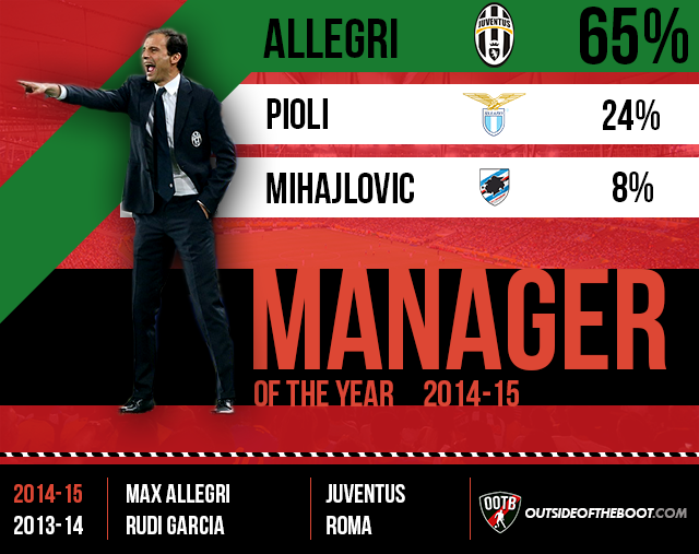 Serie A Manager of the Year 2014-15