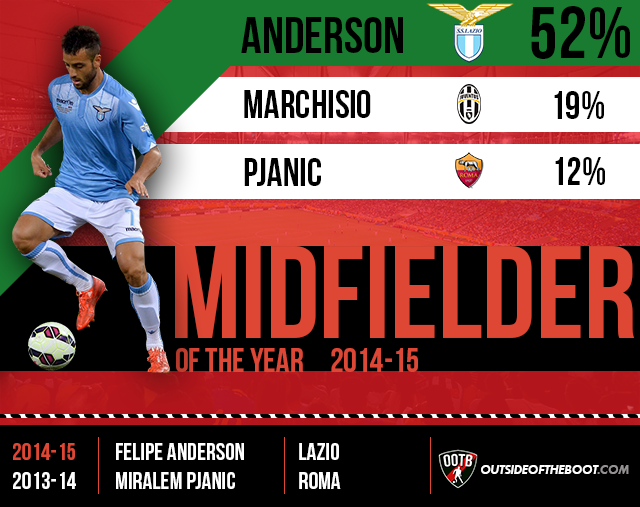 Serie A Midfielder of the Year 2014-15