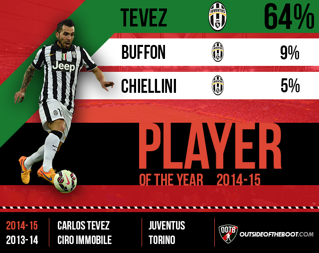 Serie A Player of the Year 2014-15