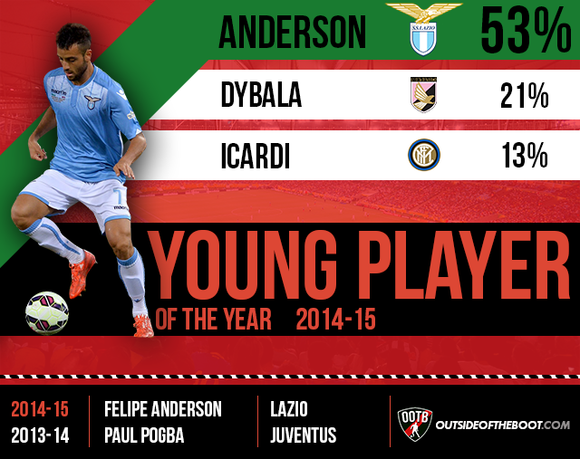Serie A Young Player of the Year 2014-15