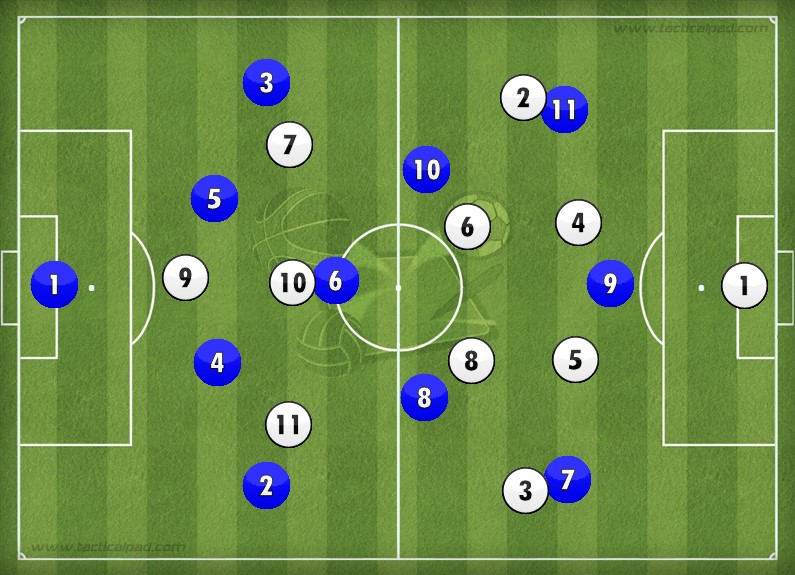 2 variations of AVB's preferred 4-3-3 system