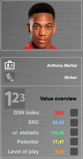 Source: GSN Index SRC (Soccer related characteristics): Evaluation & characteristics (30+) which are essential for players +/- statistic: Based on performance data, players receive + and – scores for their actions on the field Potential: Modified economic and financial algorithms which show how a player will develop in the future Level of Play: The system rates and analyses every match a player has played in his entire career.