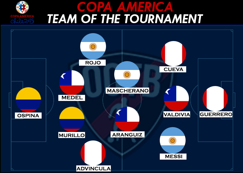 Copa America Team of the Tournament 1