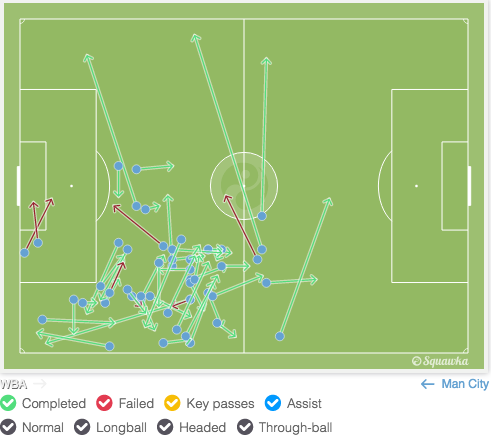 Sterling: Passes