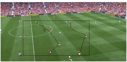 Utd shape without ball. Good example of how to be compact.