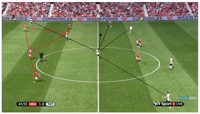 Spurs' lack of compactness & short passing options in possession