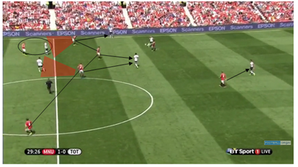 Utd overloading right side, forcing Spurs to play long ball