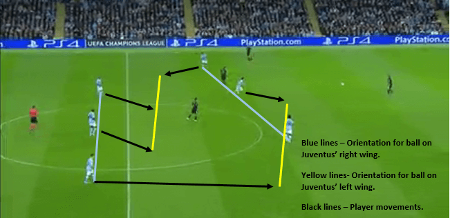 City's ball oriented situational front thre high press.