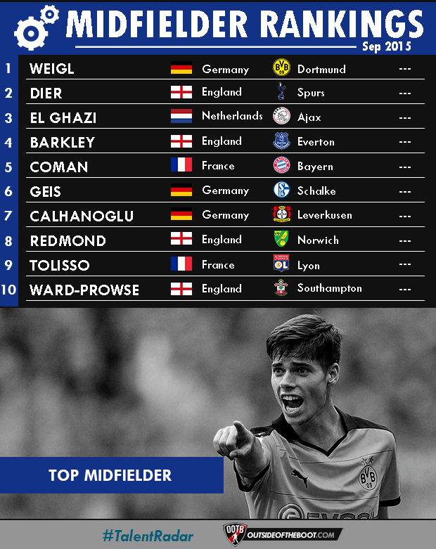 September Midfielder Rankings