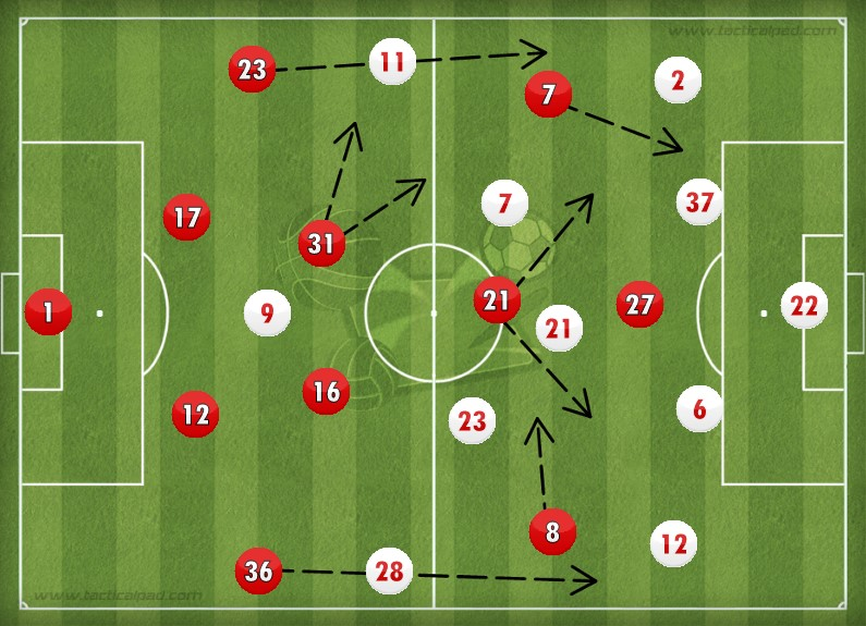 United Liverpool Tactics