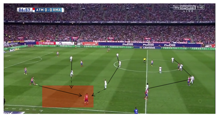 Real Madrid's pressing trap