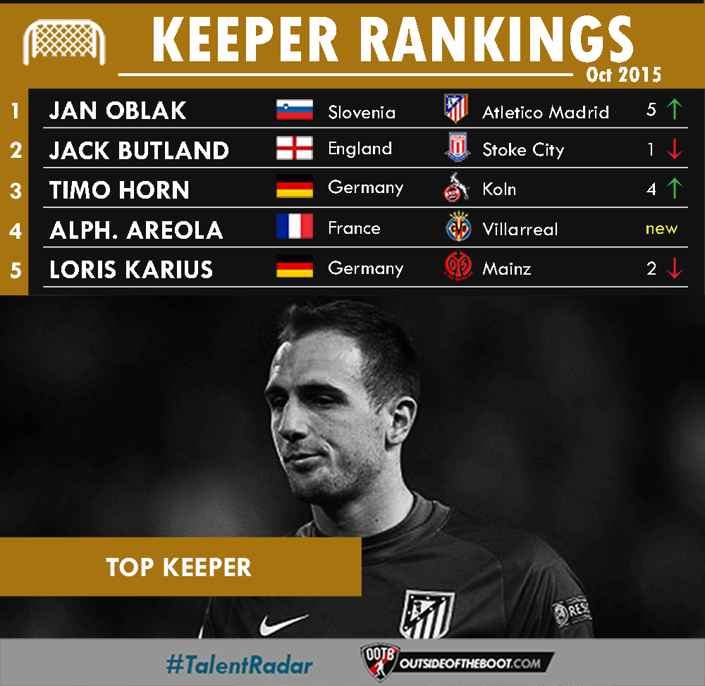 October Goalkeeper Rankings