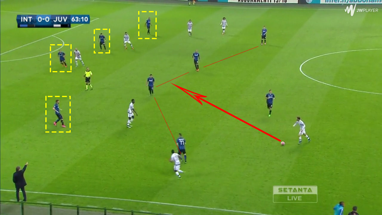 The 4 defenders with good organization and the 4 midfielders ensure that the play ends with a long pass.