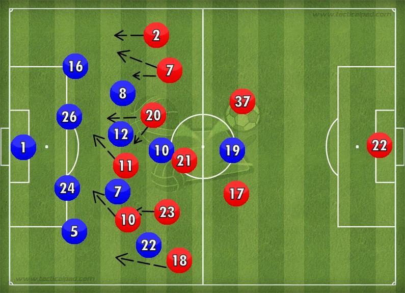 Liverpool in attack: Chelsea drops very deep but midfield does not providing space in between the lines to Lallana, Coutinho and Firmino. The central nature of the attack give Moreno and Clyne space to enable switches of play