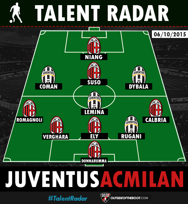 Talent Radar Juventus Ac Milan Young Players Combined Xi Alessio Romagnoli And Kingsley Coman Feature Outside Of The Boot