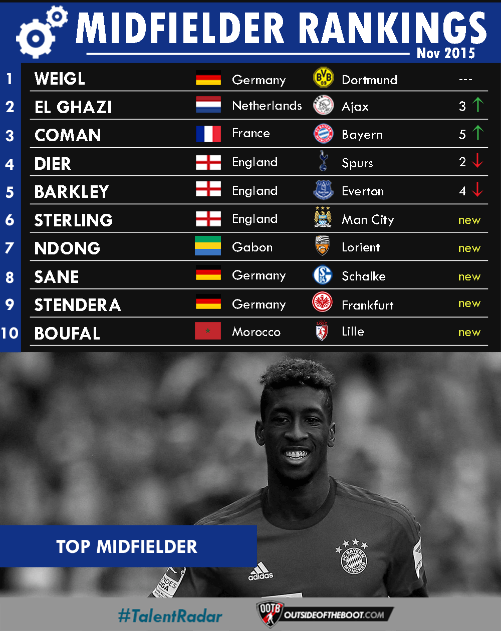 November Midfielder Rankings