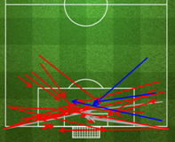 Roma's chances created and crosses during game (8/30 successful) via FourFourTwo Stats Zone