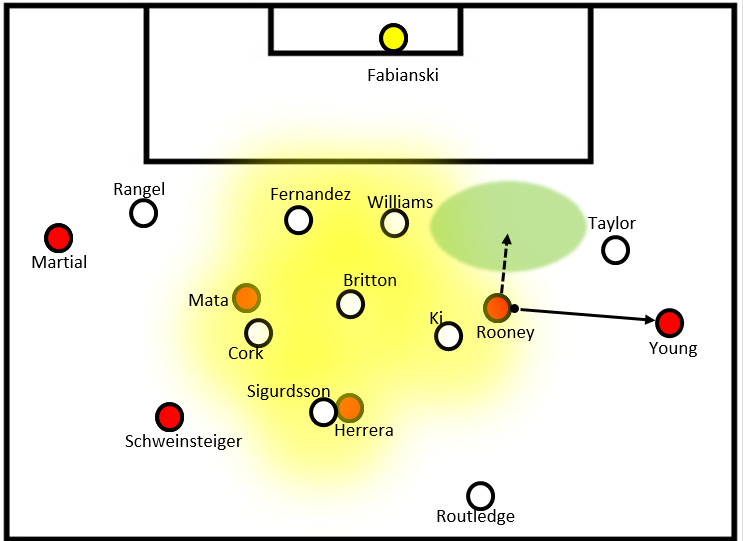 The narrow yellow region shows Swansea's control of the central areas. The right half-space is open. The wings are under loaded and half-spaces are open. Pseudocompactness.