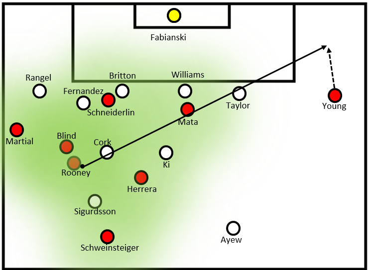 Young on the overloaded side. The green region shows how United players have drawn Swansea players towards them