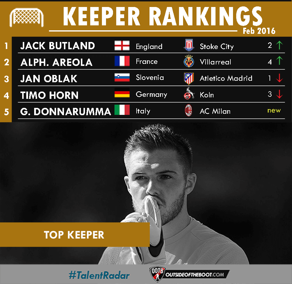 February Goalkeeper Rankings